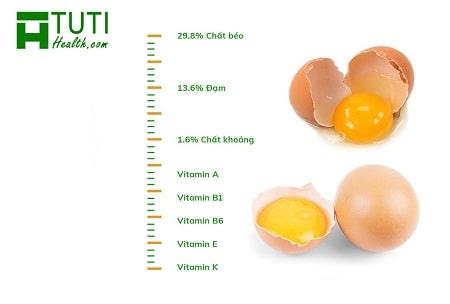 Hàm lượng dinh dưỡng có trong trứng gà là rất dồi dào và phong phú